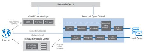 Office 365 Mail Gateway by Barracuda Email Security Gateway 100 Vx Appliance