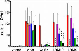Specificity Of E5 Mutants Lrm4 And Lrm19  Baf3 Cells