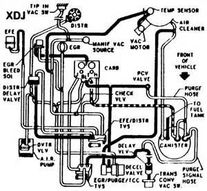 similiar 2000 chevy 4 3 vacuum diagram keywords vw bug engine diagram additionally chevy s10 vacuum line diagram in