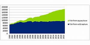 World Population Increase Chart The Growth Of Global Aquaculture Fishy Business