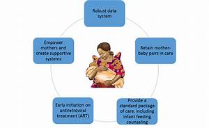 The Role Of Breastfeeding In The Prevention Of Mother