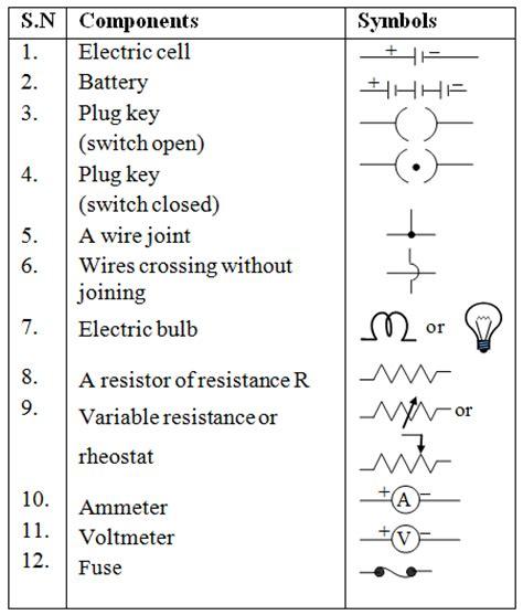 list out different electric symbols a plus topper