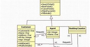 Unified Modeling Language  Train Reservation System