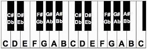 Free Piano Keyboard Diagram