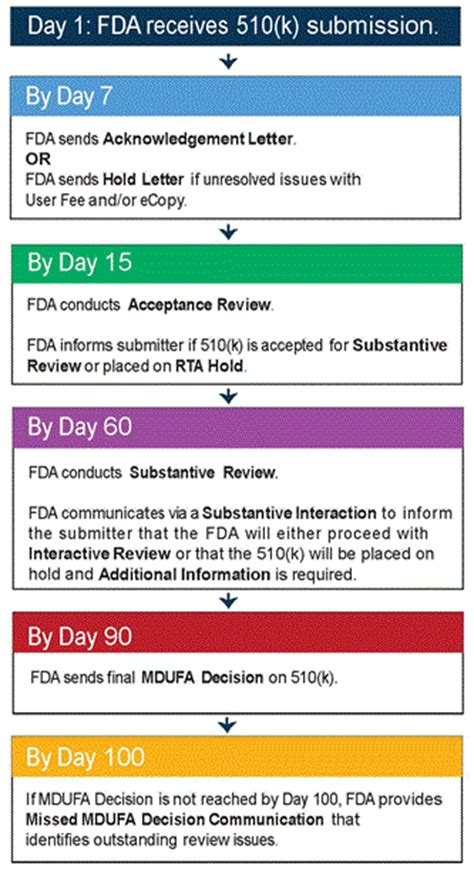 Us Fda Pre Market Notification 510 K 510 K Process