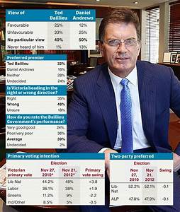Angry voters put Ted Baillieu on notice | Herald Sun