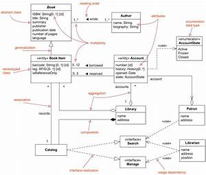 Uml Class And Object Diagrams Overview