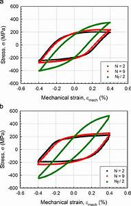 Stress  U2013 Strain Hysteresis Loops For Three Cycle Numbers In Tmf Cyclic
