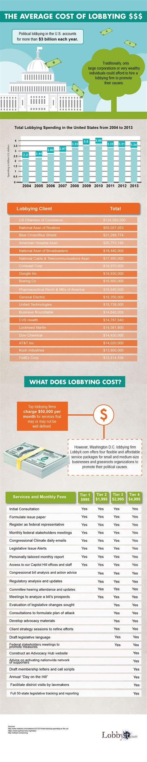 The Average Cost Of Lobbying  Lobbyitcom. Electronic Digital Signature. Marysville Ohio Hospital What Are Sap Reports. Virtual Addresses To Physical Addresses. How To Restore Files From Time Machine. Air Conditioner Repair Melbourne. What Is Brittle Asthma Register Nurse Schools. Tax Deduction For Donated Car. National Organization Of Veterans Advocates