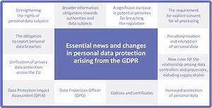 gdpr With gdpr documentation requirements
