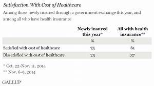 Newly Insured Through Exchanges Give Coverage Good Marks