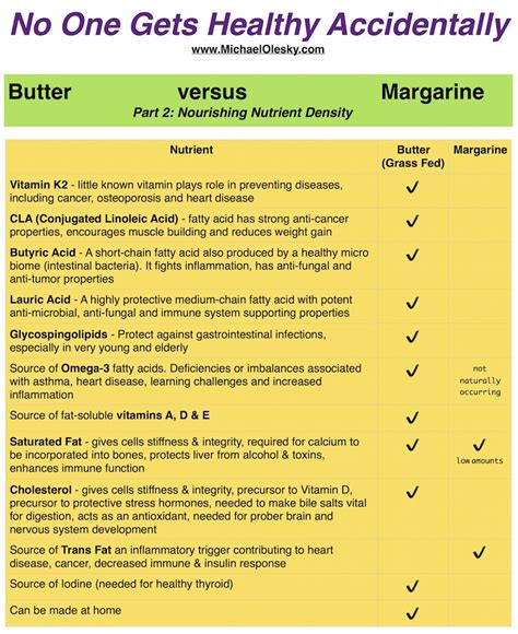 difference between butter and margarine blog michael olesky manifest your health potential