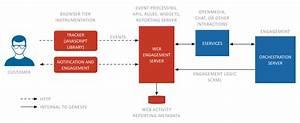 Documentation Gwe Developer Architecture 8 5 1