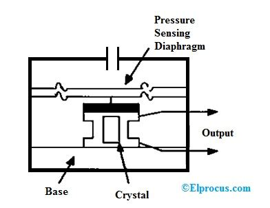 Pressure Transducer Circuit Diagram by Pressure Transducer Circuit Diagram Types And Its