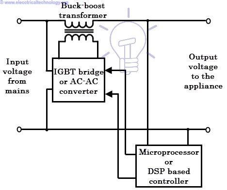 voltage stabilizer   works types