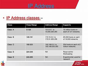 Ip Range Berechnen : basics about ip address dns and dhcp ~ Themetempest.com Abrechnung