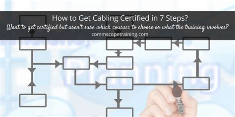 cabling certified   steps commscope training