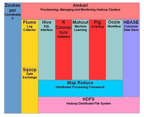 hadoop tutorial features components cluster topology