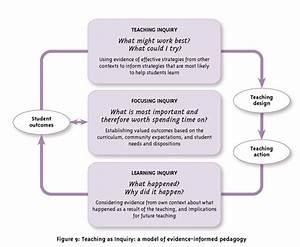 Teaching As Inquiry    Pedagogy    Senior Social Studies