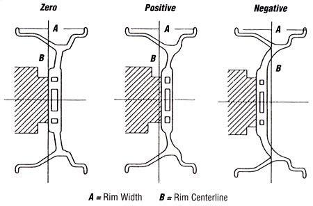basic wheel information