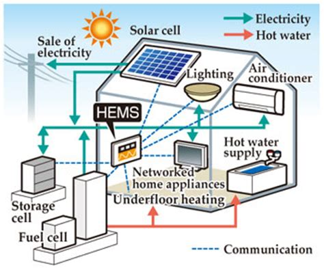 house energy innovation  japan tech life trends