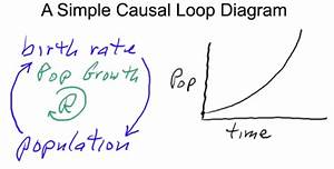 Causal Loop Diagram  Concept  Definition