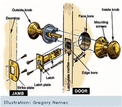 how to install door knob replacing door lockset rebuildingtogetherworcester