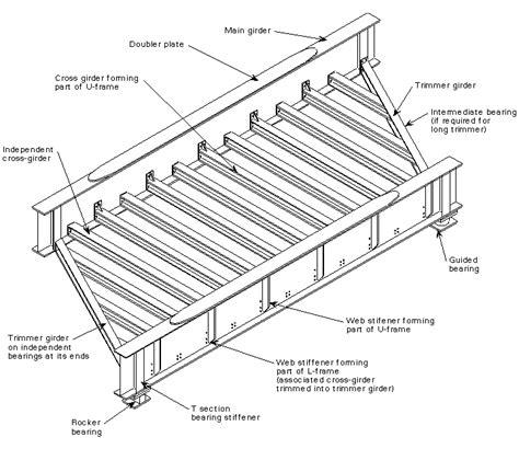 bridges steelconstructioninfo