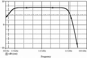Frequency Response  Magnitude Of Voltage Gain  Of Single
