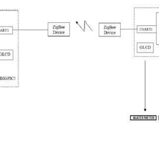 Microcontroller Block Diagram With Base Elements