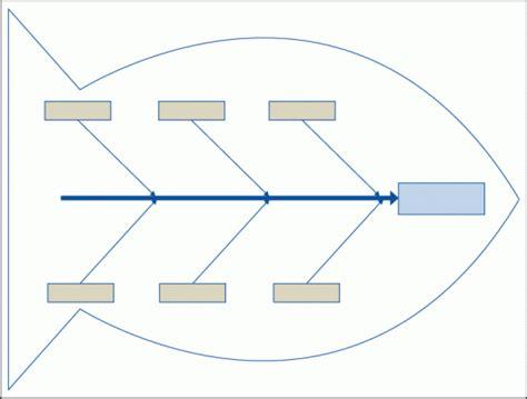 fundamentals    effect aka fishbone diagrams