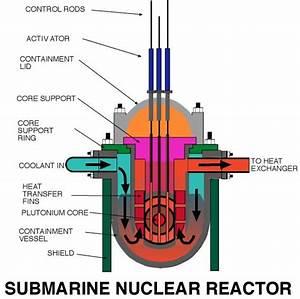 File Submarine Reactor Jpg