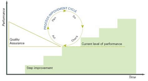 continual improvement readytomanage