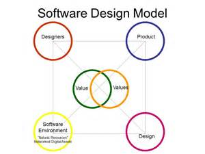 software design evolving a personal software design process on the way to somewhere else