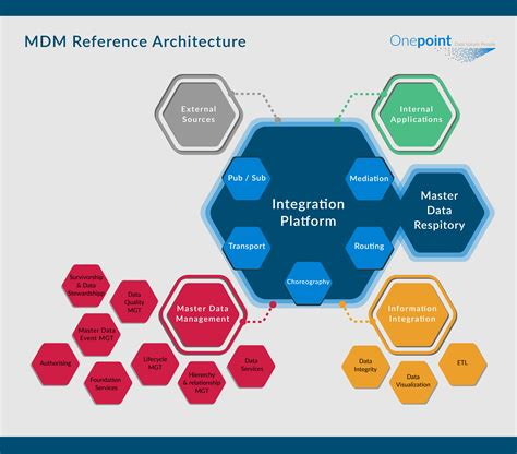 mdm reference architecture onepoint