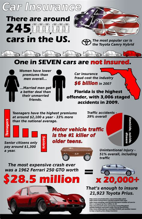 US Car Insurance Facts - Upstate's Choice Insurance