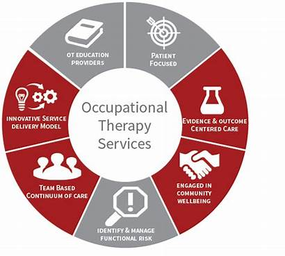 Occupational Therapy Services Patient Enable Solution