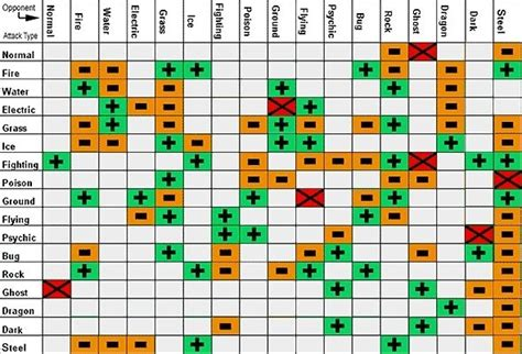 Is There A Chart Of Pokemon Strengths And Weaknesses?
