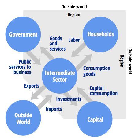 economic impact analysis services