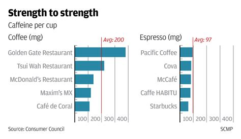 Cheap coffee triumphs over expensive espresso in giving caffeine fix   South China Morning Post