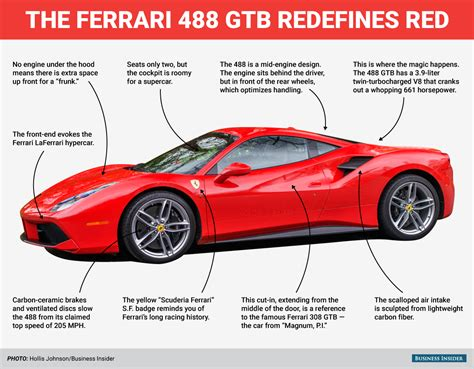 The 488 Gtb Brave New Era For Ferrari  Business Insider