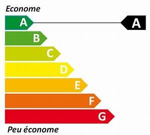 Classe Energie C : pourquoi on ne peut pas se fier aux tiquettes nergie des ~ Voncanada.com Idées de Décoration