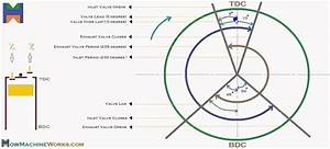 How To Draw Valve Timing Diagram