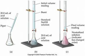 Chemistry Blog