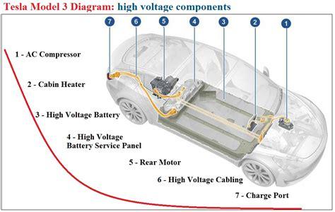 Download Tesla 3 Magnetic Motor Background