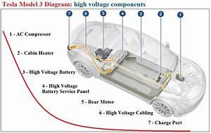 Tesla Model 3 High Voltage Components Diagram