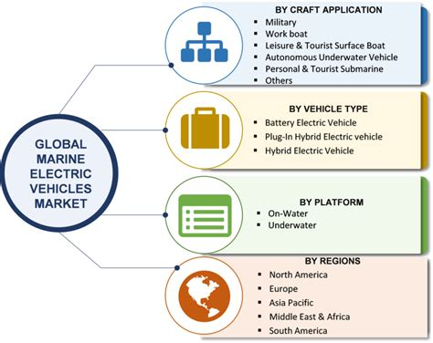 Electric Vehicle Market by Marine Electric Vehicle Market Research Report Global