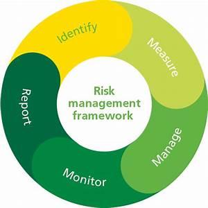 Risk Management Framework Diagram  U2013 Steelcloud