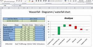 Durchlaufzeit Berechnen : wasserfalldiagramm excel waterfall chart ~ Themetempest.com Abrechnung