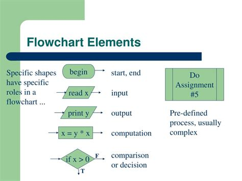 Flow Chart And Algorithm Powerpoint Presentation Linear Graph Problem Solver Straight Line Pass Through The Origin How To Construct A On Paper Number Chart Animation R Column And In Powerpoint Hard Questions Put Microsoft Word